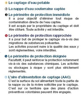 Légende des dispositifs de protection des captages  - JPEG - 48.8 ko